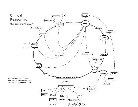 clinicalreasoning